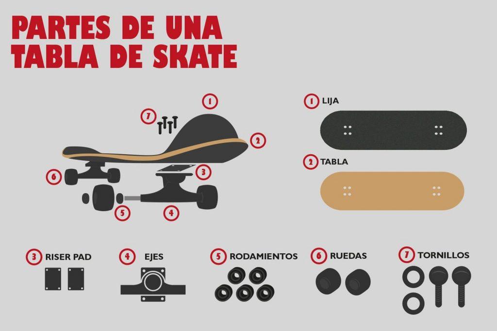 partes de un skateboard